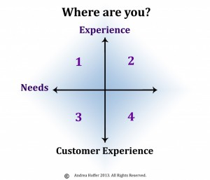 Customer Service Matrix